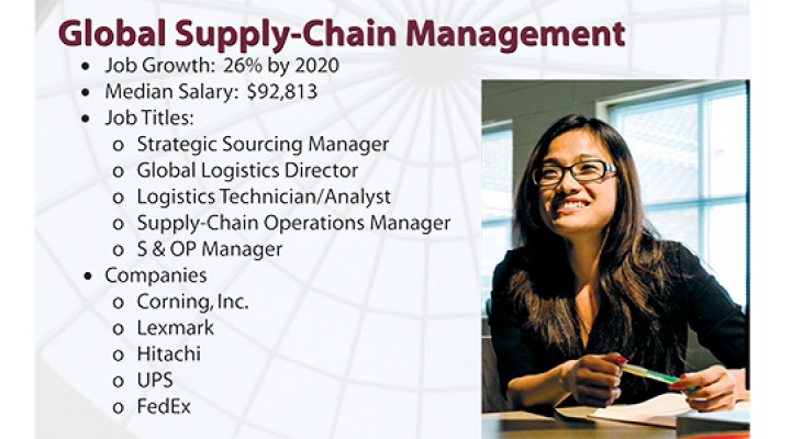MMIB Best Business Jobs: Global Supply Chain Management