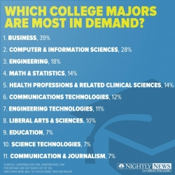 College majors in demand list