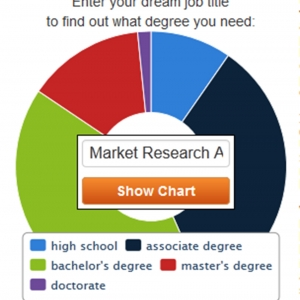 msn career chart